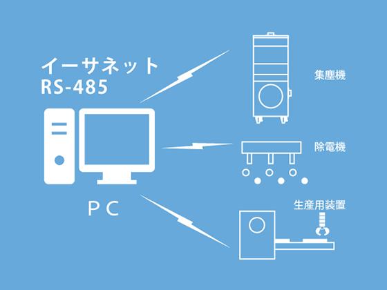 画像:装置一体としての様々な設備と同時に管理するATパネルのイメージ