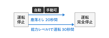 画像:塵落とし機能 【ジャイロエアー式】(イメージ図)