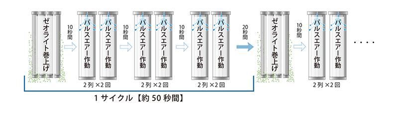 画像:塵落とし機能【パルス式】(イメージ図)