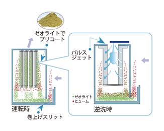 画像:1次フィルタの作動(イメージ図)
