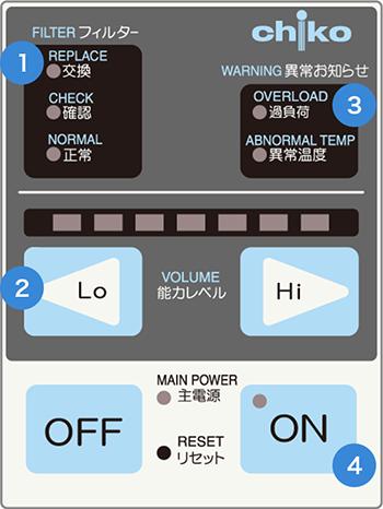 画像:SKV-250AT-ACCのATパネル【操作パネル】① ~ ④の番号が記載されている